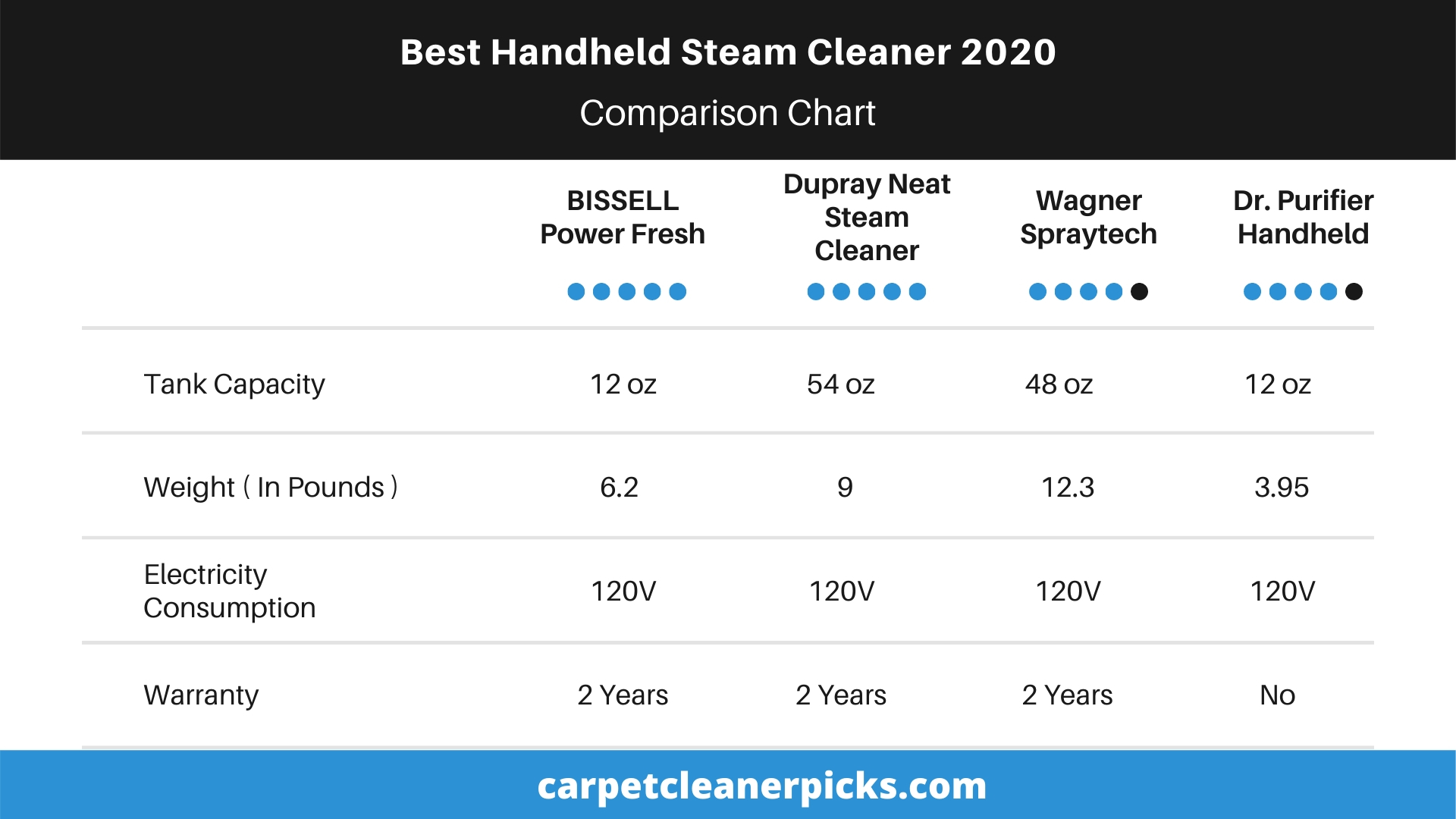 Comparison Chart - Best Handheld Steam Cleaner