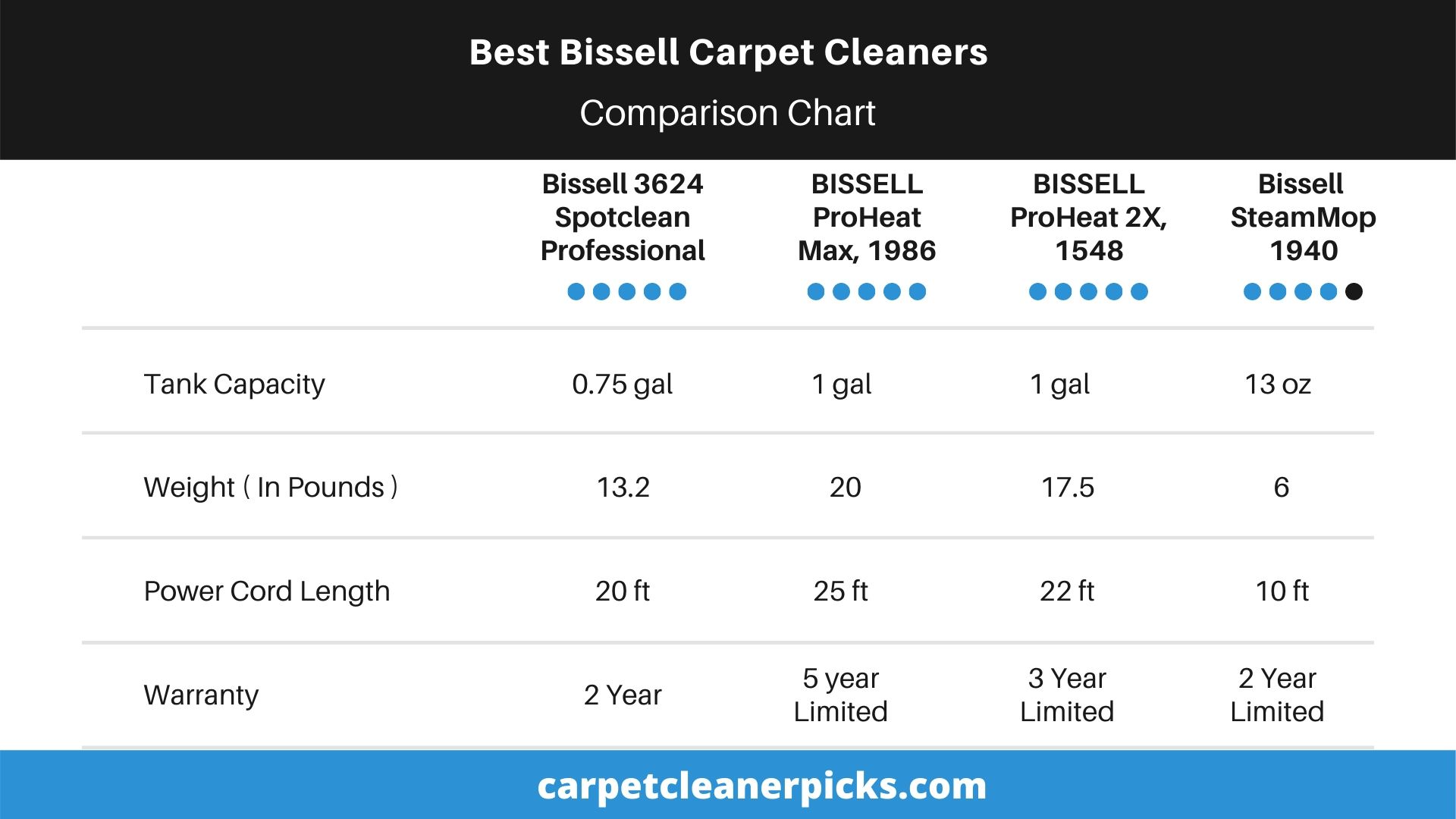 Bissell Carpet Cleaners Comparison Chart