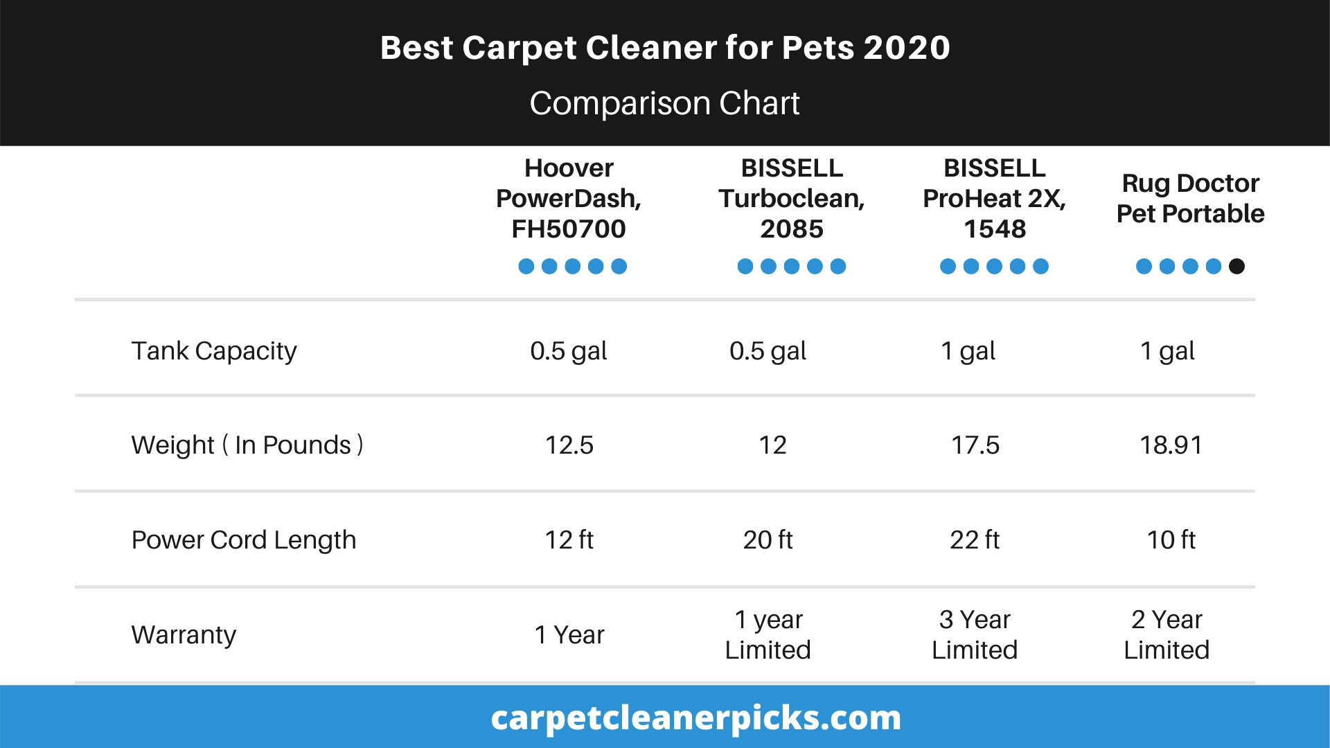 Comparison Chart - Best Carpet Cleaner for Pets