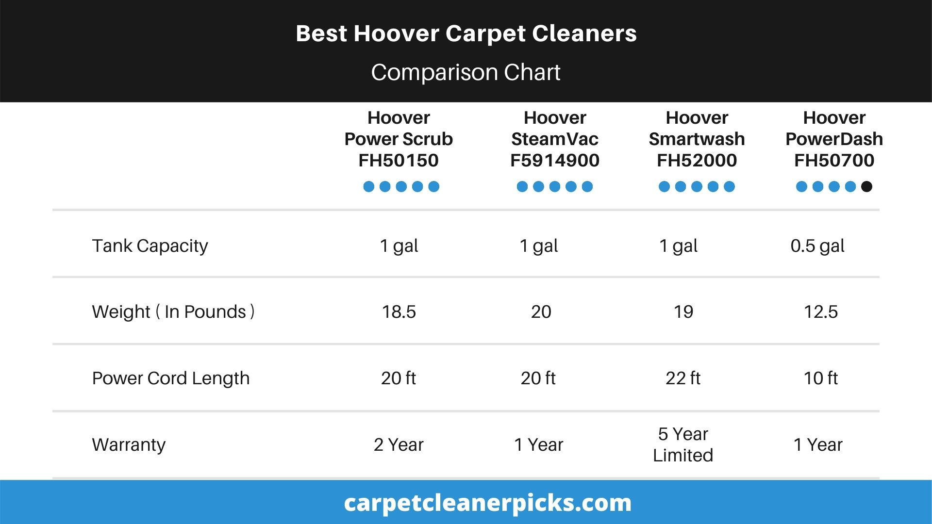 Hoover Carpet Cleaners Comparison Chart